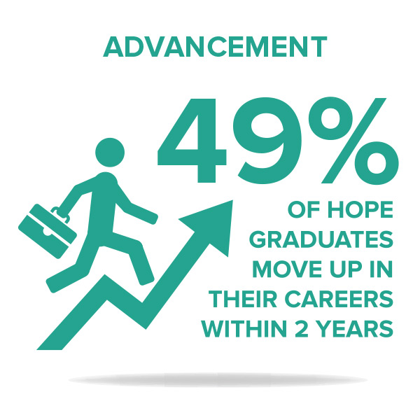 "One-year job retention - Robin Hood Foundation, a HOPE supporter for more than 20 years, recently noted that our one- year job retention rate, a strong indicator of sustainable change, is ""laudable...and well above the portfolio average."""