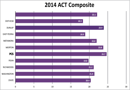 2014 ACT Averages.jpg