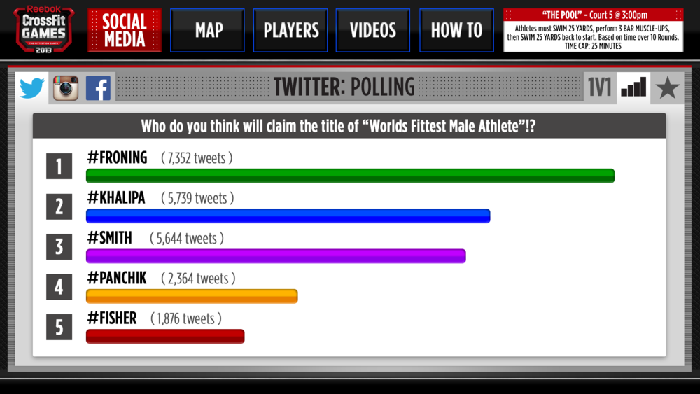 3. CrossFit_GOTO_Twitter_Polling.png