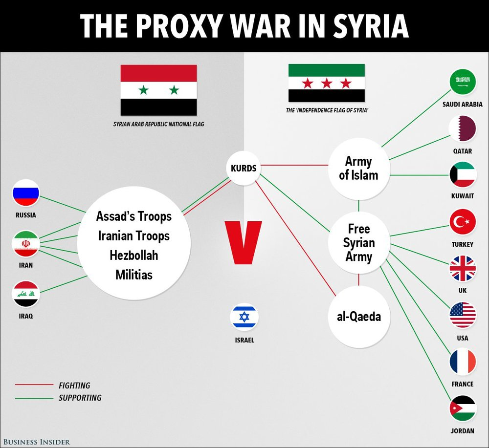 Influential parties in Syrian conflict spill over into Iraq/ (Business Insider 2014)