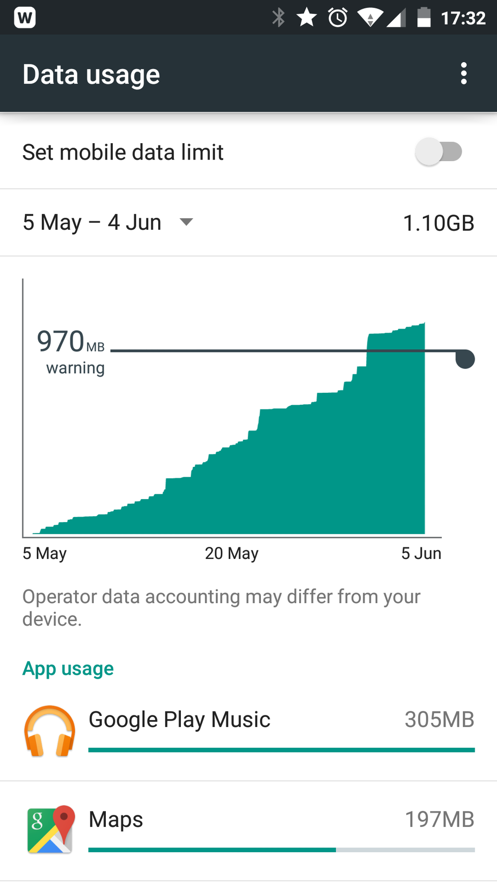 Daily weekday use for about 1.5hrs sees maps use about 200MB per month in my case