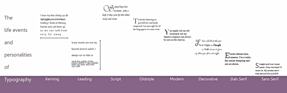 The Life Events and Personalities of Typography