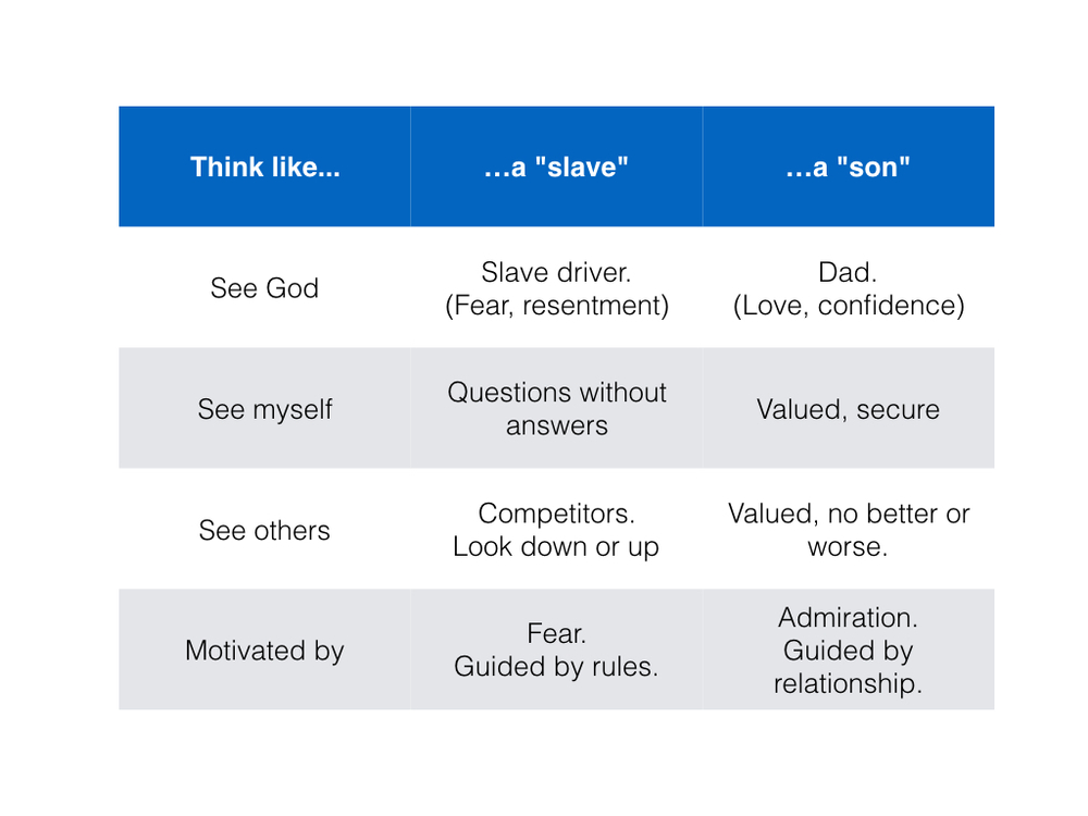 Toward the end of Steve's message, he references a table to illustrate the ways we can think like a slave, as opposed to thinking like a son.