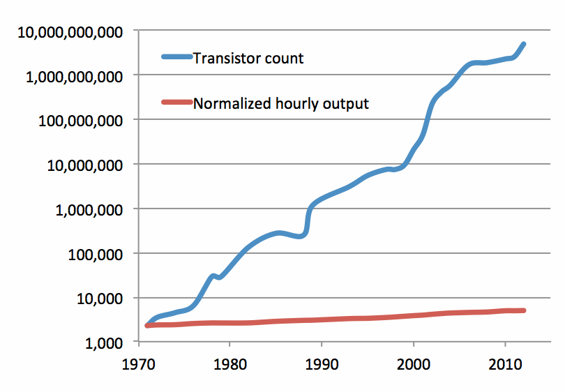 The increasing gap between transistor count per CPU and the labor productivity