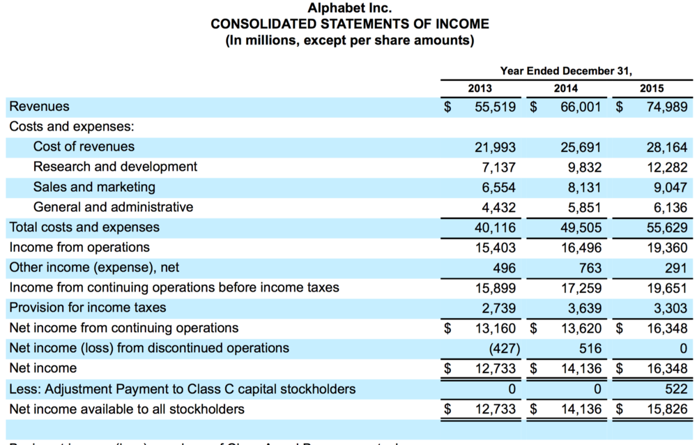 Alphabet Inc. Consolidated Income Statements