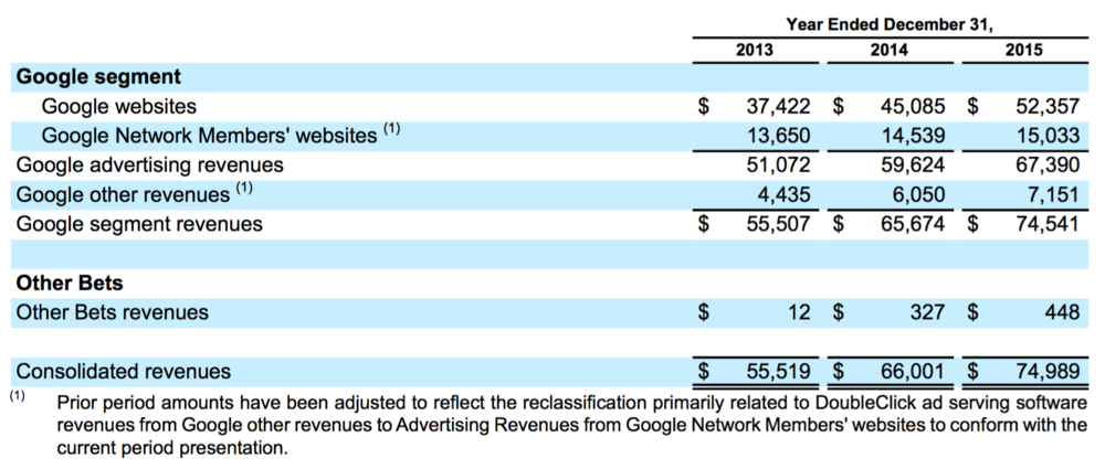 Alphabet Inc. revenue breakdown