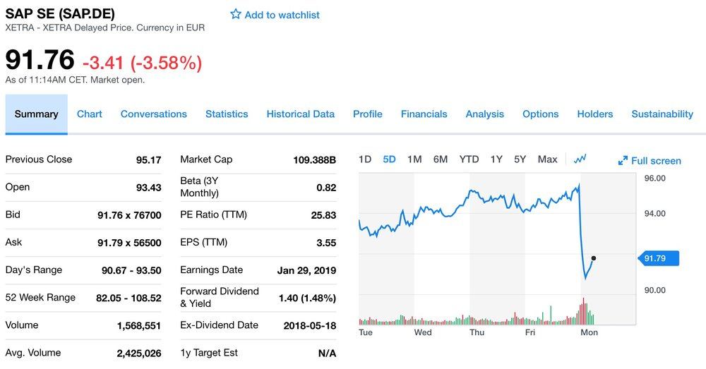 SAP share dropped 3.6%, wiping out 4B€ ($4.5B) of market cap following Sunday's announcement of acquiring Qualtrics