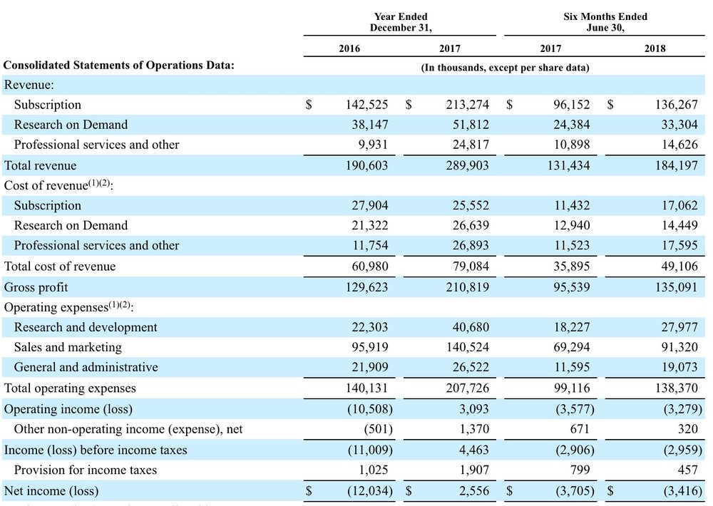 Qualtrics Income Statement from its S-1 form