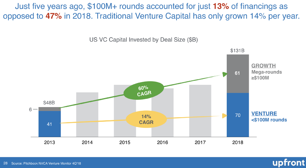 """Source: """" A Deep Dive into What Has Really Changed in Venture Capital """" by Mark Suster (Upfront Ventures)"""