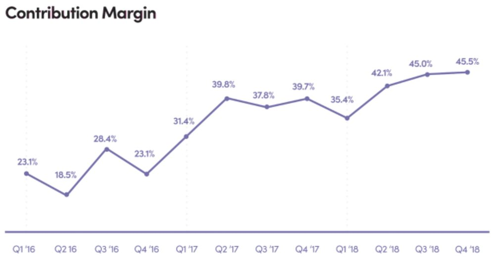 Quarterly evolution of Contribution Margin of Lyft ( From S-1 Form )