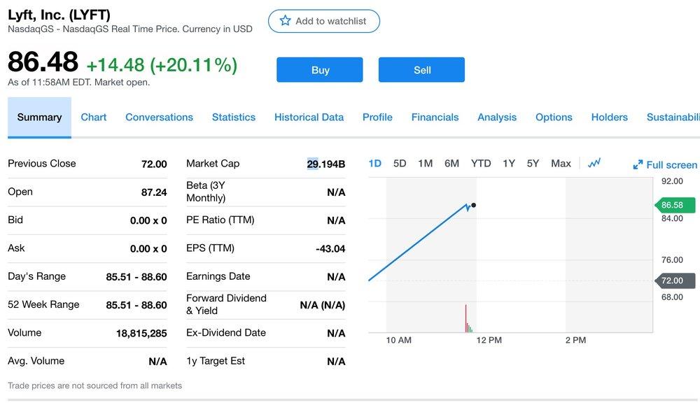 Market open performance of Lyft's IPO