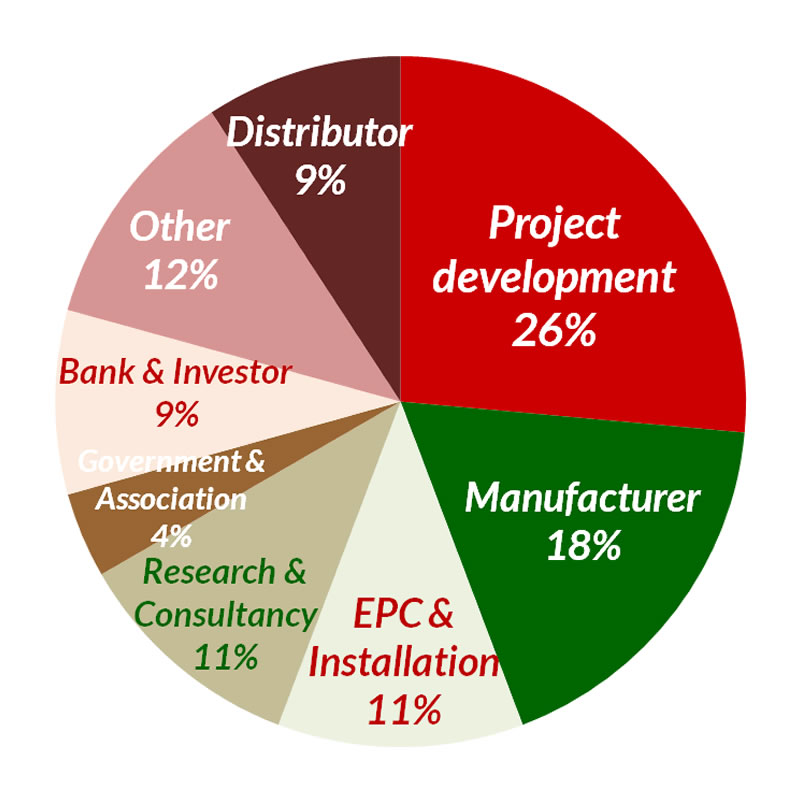 Mexico CONF participants (industry) pie chart.png