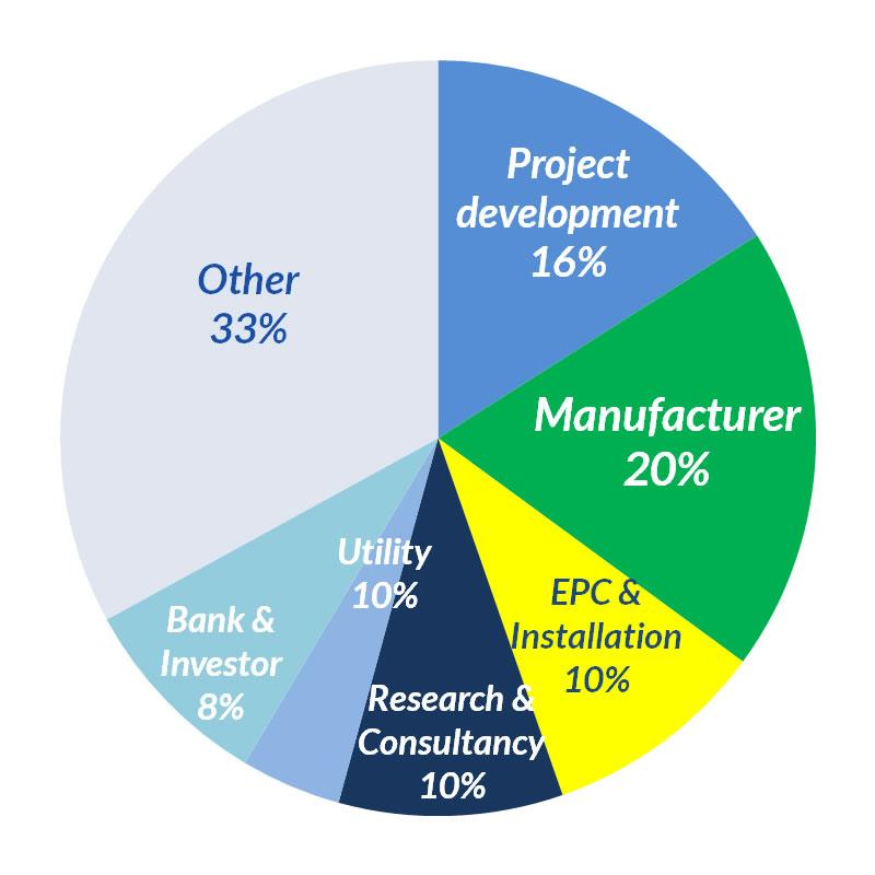 Brazil CONF participants (industry) pie chart.png