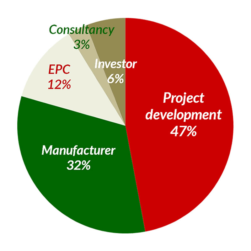 Mexico TM participants (industry) pie chart.png