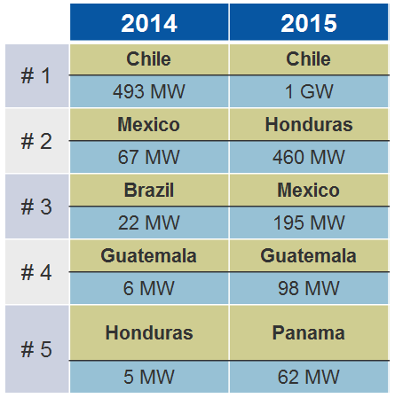 Source:GTM Research Latin America PV Playbook
