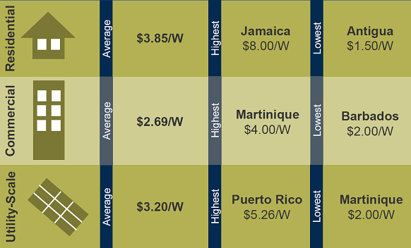 Source: Solar PV in the Caribbean: Opportunities and Challenges