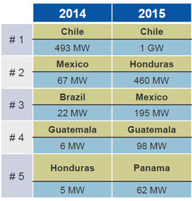 Top Latin America country markets 2014-2015E. Source: GTM Research Latin America PV Playbook