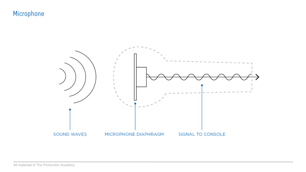live sound microphone to signal audio training.png