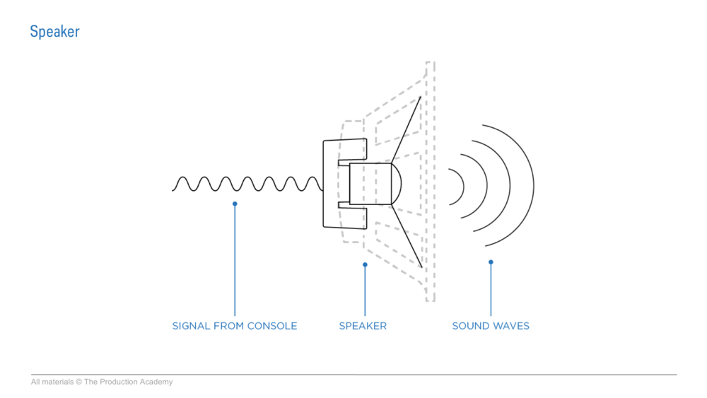 live tour sound signal to speakers.png