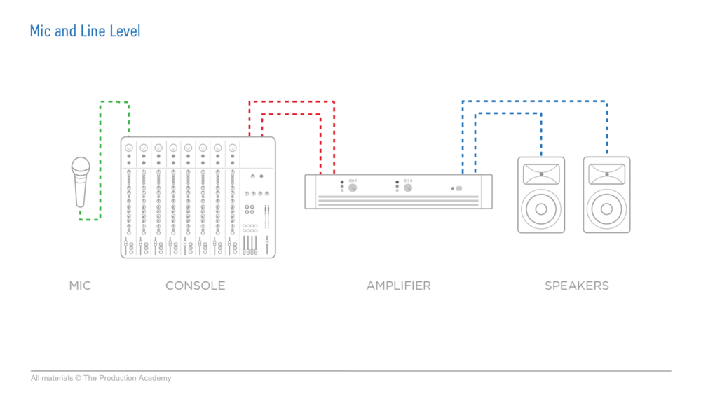 audio speaker signal chain and line levels.png