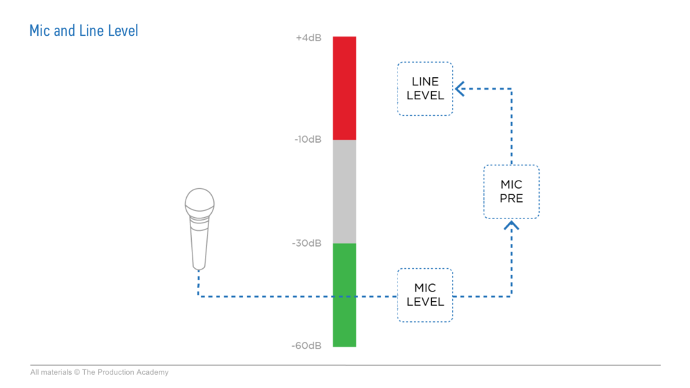mic and line level tour audio sound training .png