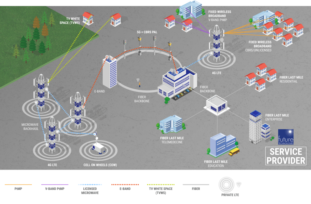 FutureTech_Diagram_Service-Provider_WEB FINAL.png
