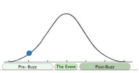 Comportamiento de la expectativa (asociada a ingresos esperados) de los 'tentpoles'