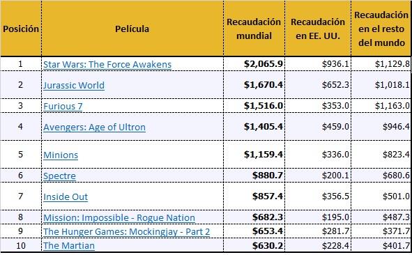 Fuente: BoxOfficeMOJO.com Valores en dólares estadounidenses