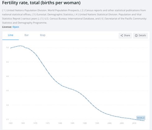 Tasa mundial de fertilidad de 1960 a 2010