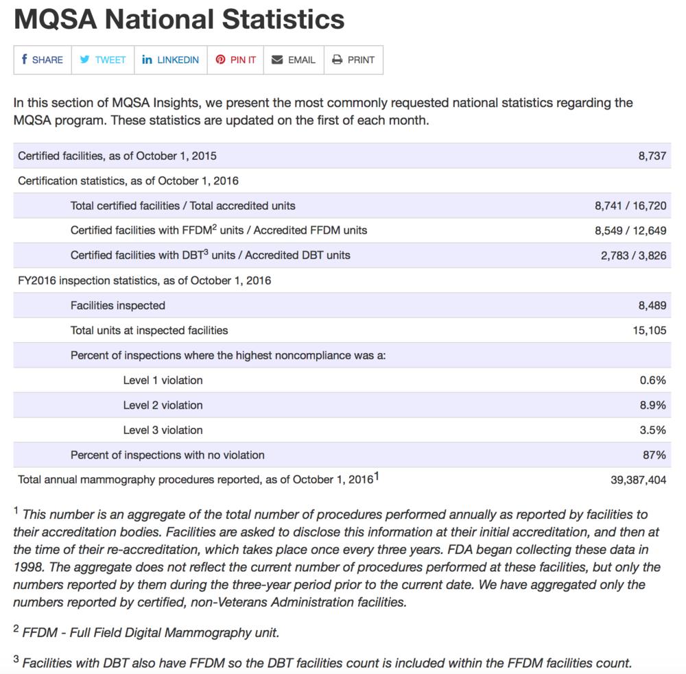 Screenshot from FDA.gov.