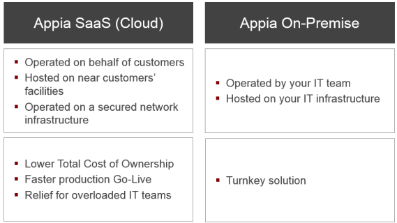 SaaS vs. On-Premise v1.png