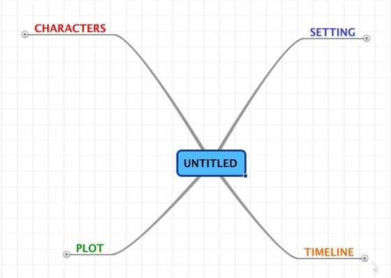 essay mind map template