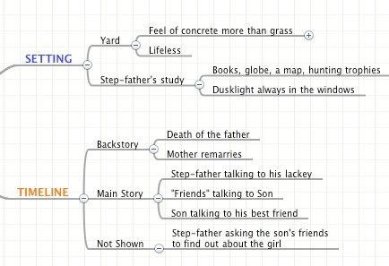 How I Use A Mind Map To Build Stories  Iain Broome