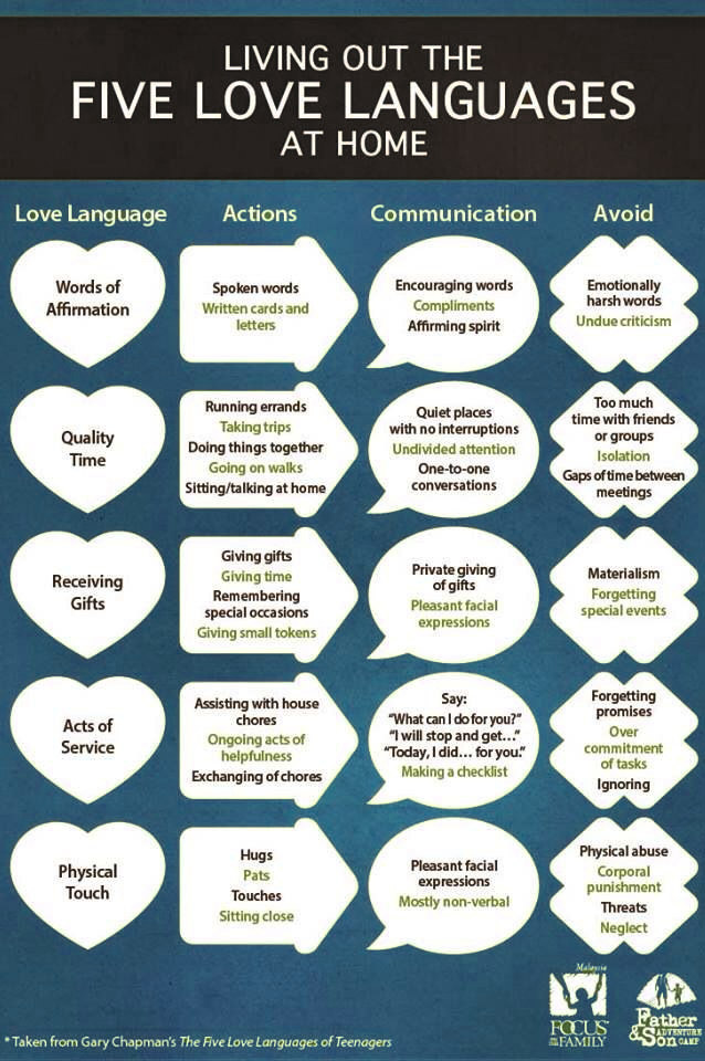 Love languages for dating