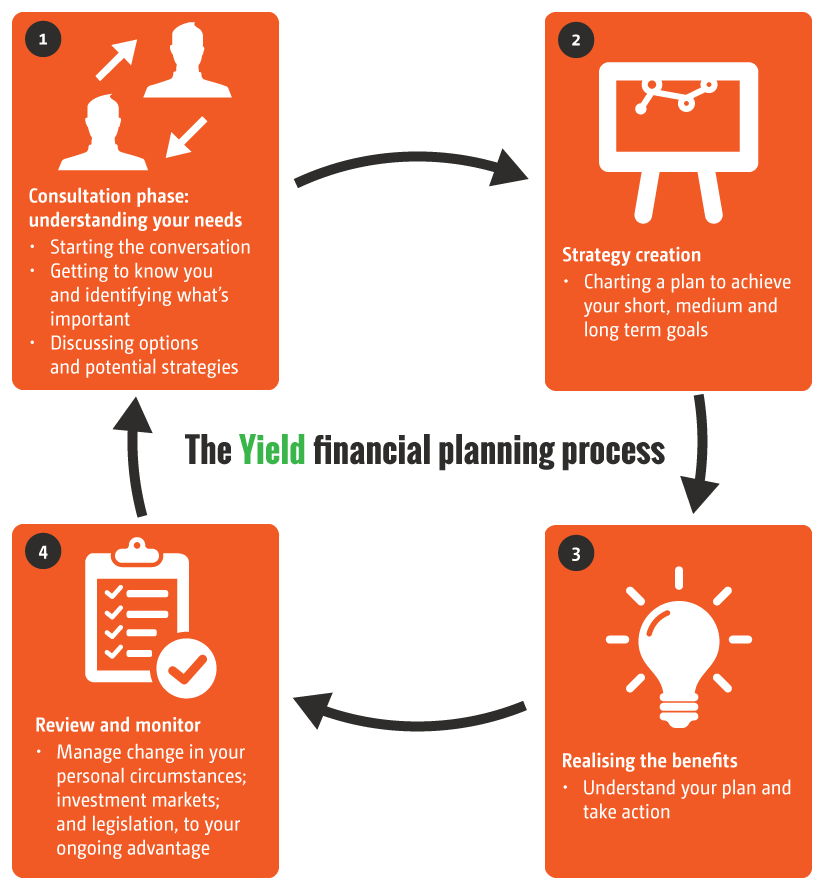 Yield-Financial-Planning-process.png