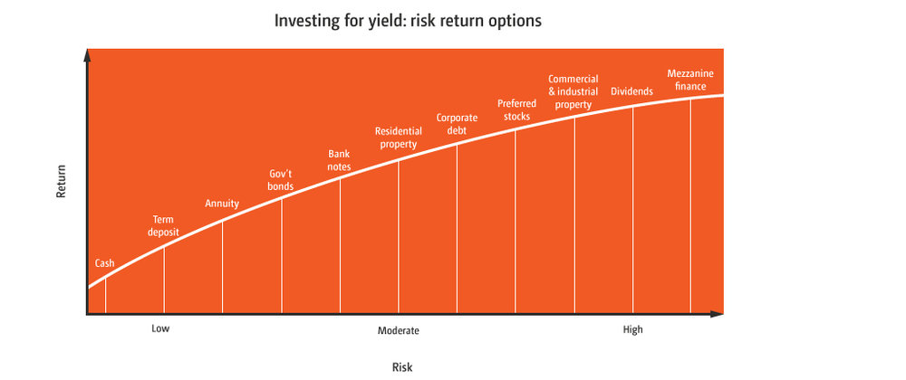 Yield-risk-return-graph.jpg