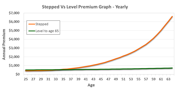 Yield-Financial-Planning-stepped-vs-level-insurance-graph.jpg