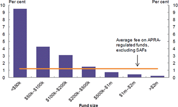 SMSF Cost Image.png