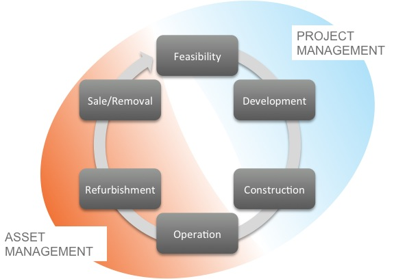 Solar Asset Management Lifecycle
