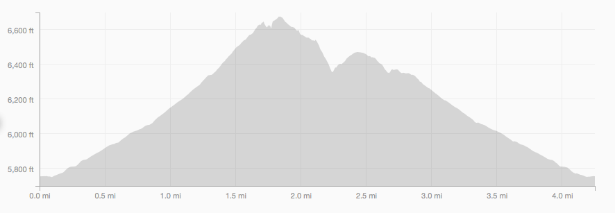 Shanahan, Mesa, Fern Canyon Loop elevation profile