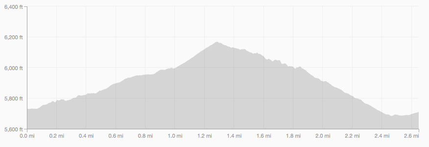 Enchanted Mesa Trail elevation profile