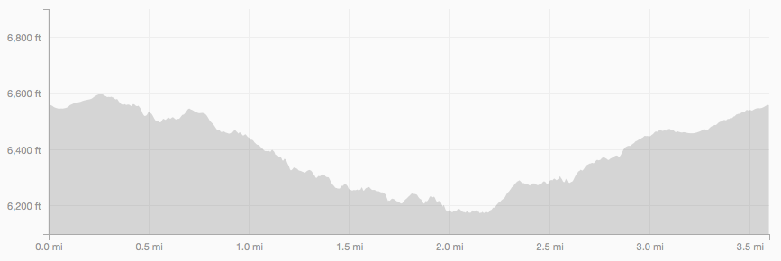 Betasso Canyon Loop elevation profile