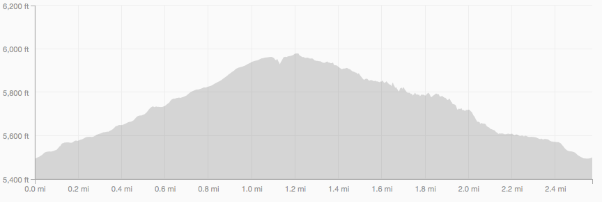 Sanitas Valley and Dakota Ridge elevation profile
