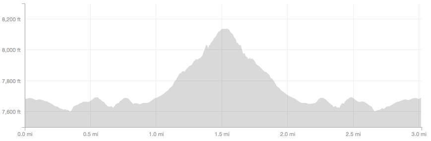 Green Mountain West Ridge elevation profile