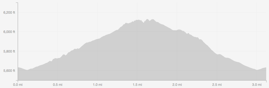 Homestead to Towhee elevation profile