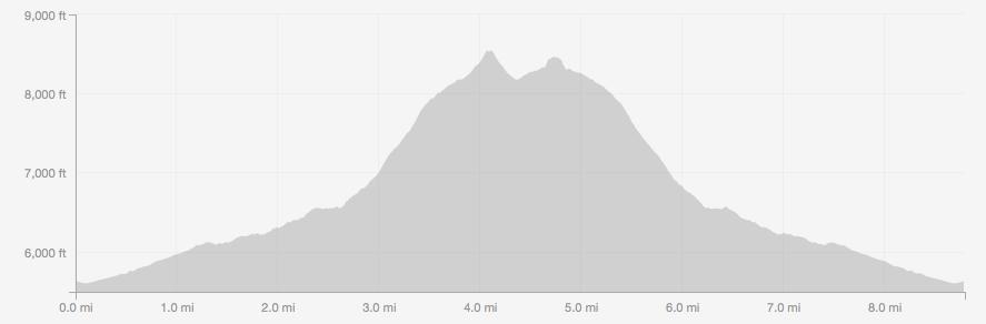 Bear Peak and South Boulder Peak elevation profile