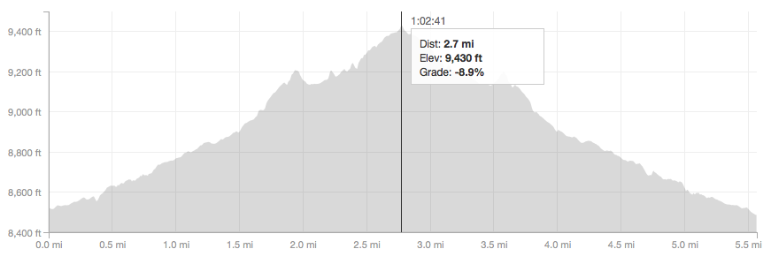 Ouzel Falls Elevation Profile