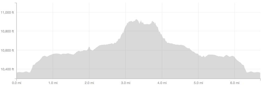 Lake Isabelle elevation profile