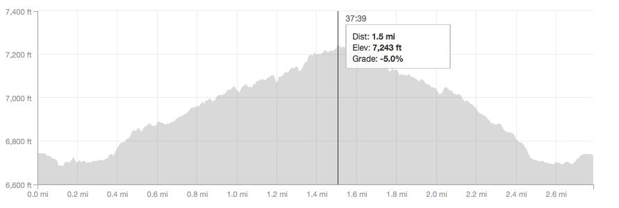 Ranger Greenmail Trail elevation profile