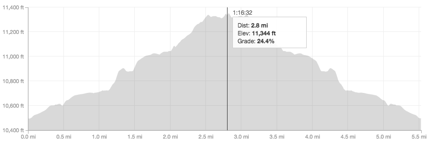 Mt Audubon elevation profile